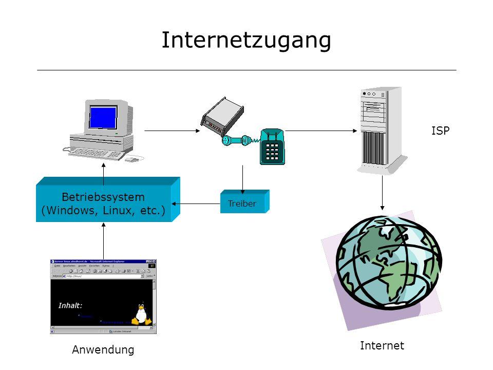 Internetzugang Betriebssystem (Windows, Linux, etc.) Treiber Anwendung ISP Internet