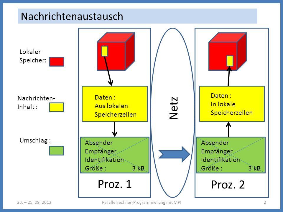 Nachrichten- Inhalt : 23. – 25. 09. 2013Parallelrechner-Programmierung mit MPI2 Nachrichtenaustausch Daten : Aus lokalen Speicherzellen Absender Empfä