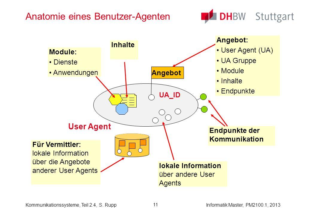 Informatik Master, PM2100.1, 2013Kommunikationssysteme, Teil 2.4, S. Rupp 11 Anatomie eines Benutzer-Agenten User Agent Angebot Angebot: User Agent (U
