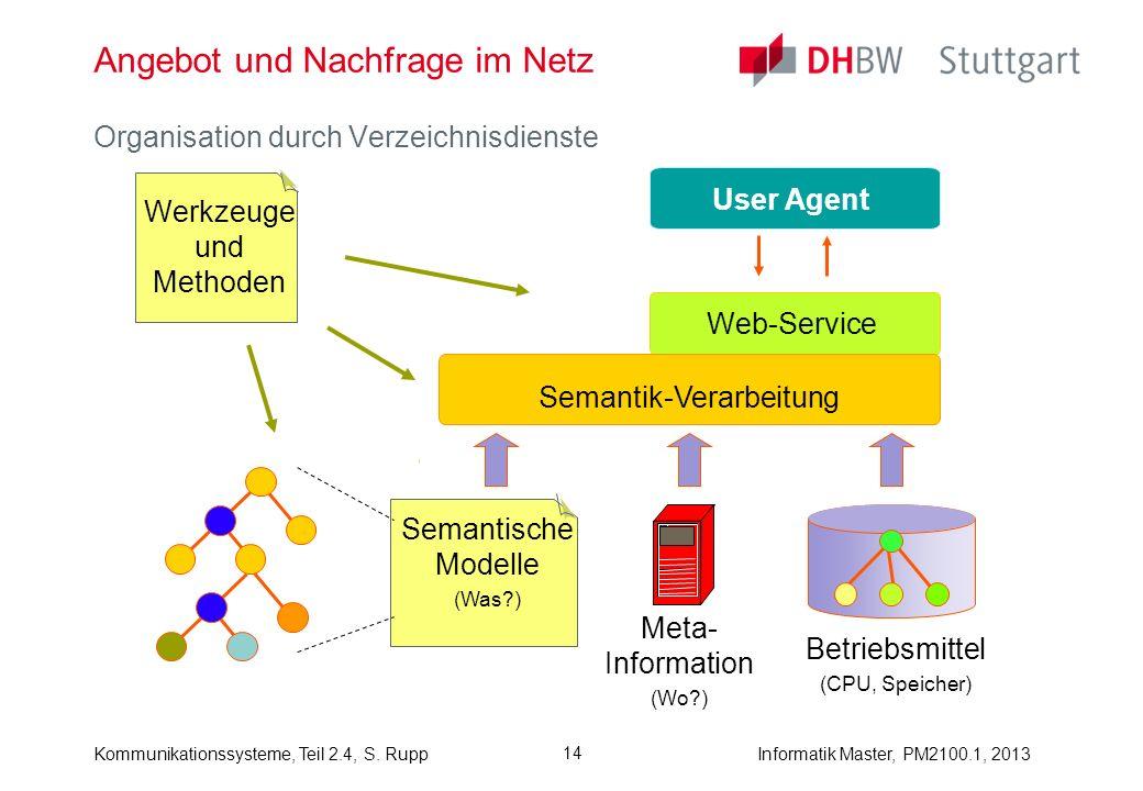 Informatik Master, PM2100.1, 2013Kommunikationssysteme, Teil 2.4, S. Rupp 14 Angebot und Nachfrage im Netz Organisation durch Verzeichnisdienste User
