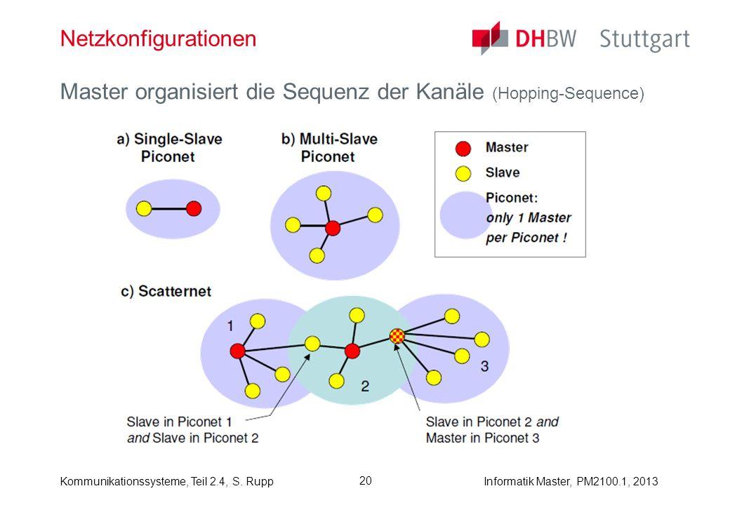 Informatik Master, PM2100.1, 2013Kommunikationssysteme, Teil 2.4, S. Rupp 20 Netzkonfigurationen Master organisiert die Sequenz der Kanäle (Hopping-Se