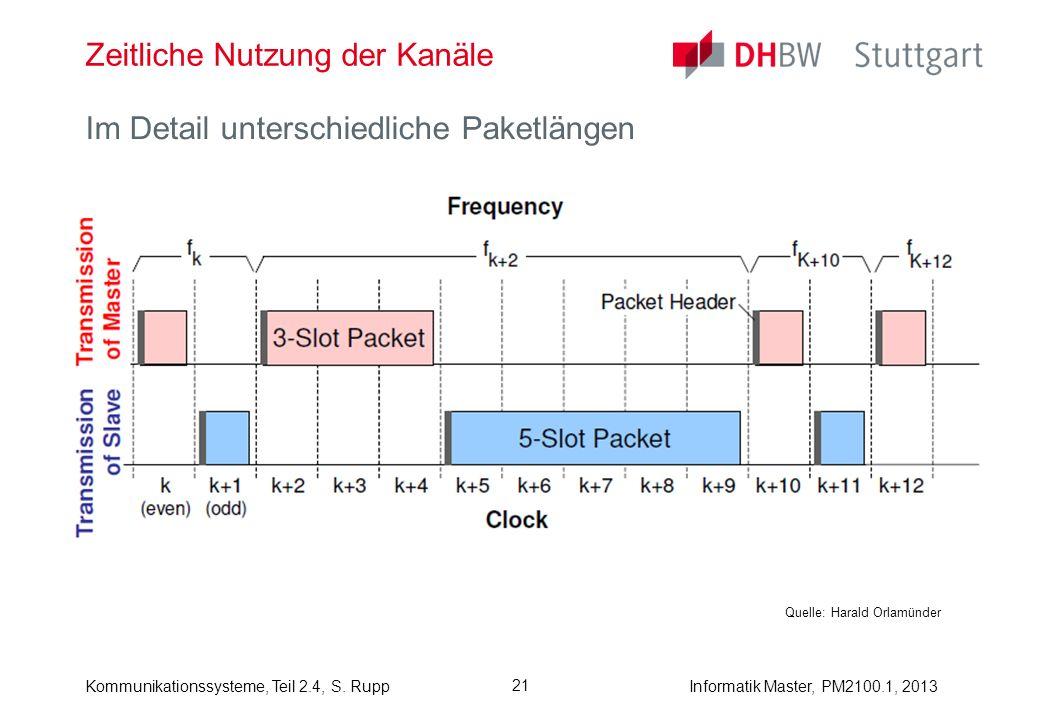 Informatik Master, PM2100.1, 2013Kommunikationssysteme, Teil 2.4, S. Rupp 21 Zeitliche Nutzung der Kanäle Im Detail unterschiedliche Paketlängen Quell