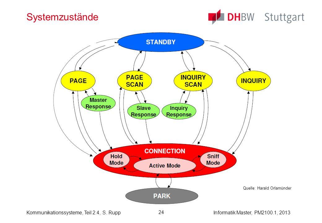 Informatik Master, PM2100.1, 2013Kommunikationssysteme, Teil 2.4, S. Rupp 24 Systemzustände Quelle: Harald Orlamünder