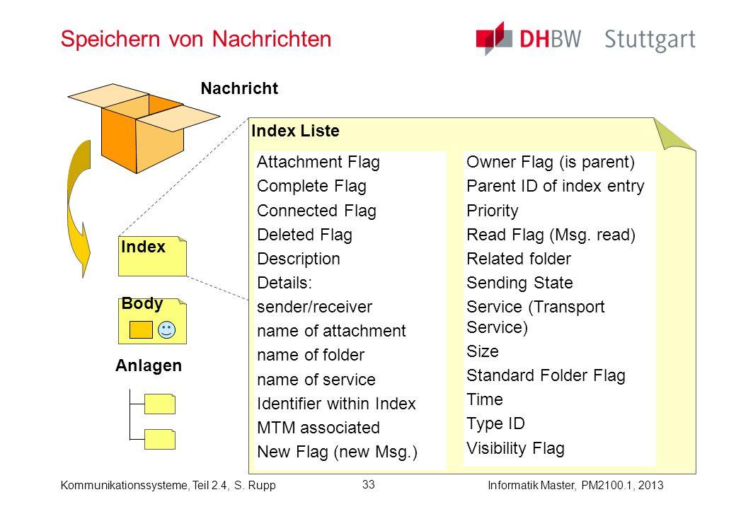 Informatik Master, PM2100.1, 2013Kommunikationssysteme, Teil 2.4, S. Rupp 33 Speichern von Nachrichten Index Liste Index Body Anlagen Nachricht Attach