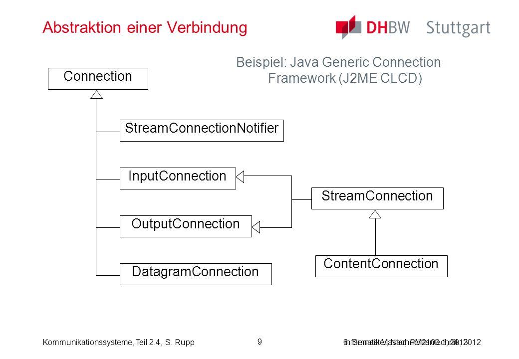 Informatik Master, PM2100.1, 2013Kommunikationssysteme, Teil 2.4, S. Rupp 9 Abstraktion einer Verbindung Beispiel: Java Generic Connection Framework (