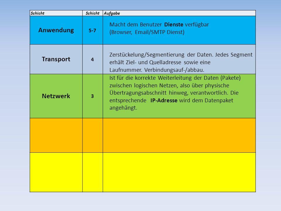 Schicht Aufgabe Anwendung 5-7 Macht dem Benutzer Dienste verfügbar (Browser, Email/SMTP Dienst) Transport 4 Zerstückelung/Segmentierung der Daten. Jed