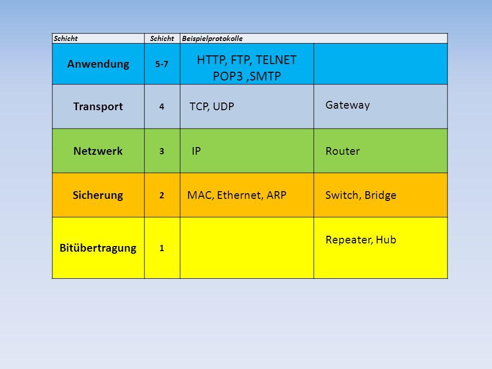 Schicht Beispielprotokolle Anwendung 5-7 HTTP, FTP, TELNET POP3,SMTP Transport 4 TCP, UDP Gateway Netzwerk 3 IPRouter Sicherung 2 MAC, Ethernet, ARPSw