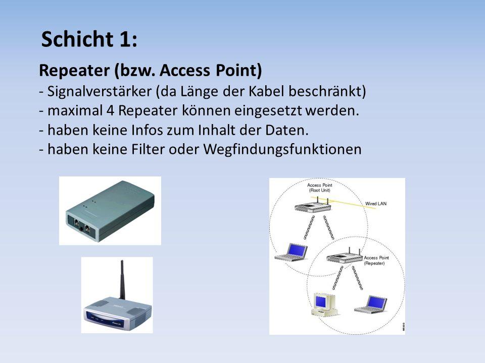 Schicht 1: Repeater (bzw. Access Point) - Signalverstärker (da Länge der Kabel beschränkt) - maximal 4 Repeater können eingesetzt werden. - haben kein