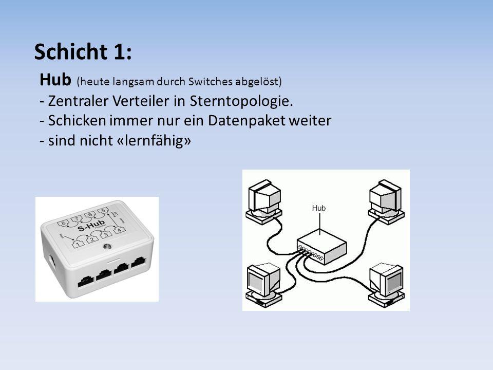 Schicht 1: Hub (heute langsam durch Switches abgelöst) - Zentraler Verteiler in Sterntopologie. - Schicken immer nur ein Datenpaket weiter - sind nich