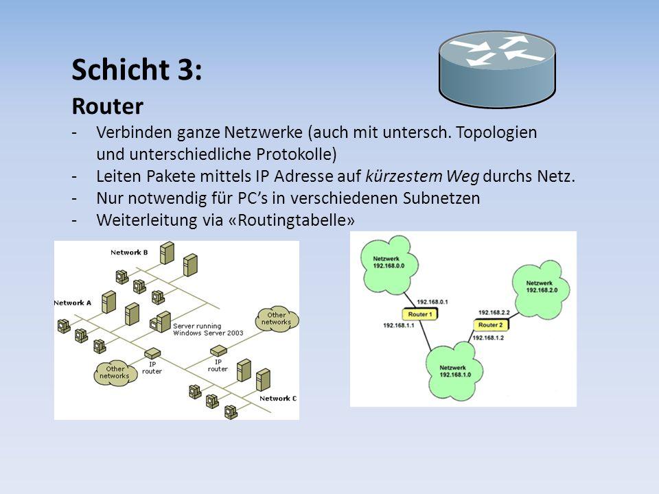 Schicht 3: Router -Verbinden ganze Netzwerke (auch mit untersch. Topologien und unterschiedliche Protokolle) -Leiten Pakete mittels IP Adresse auf kür