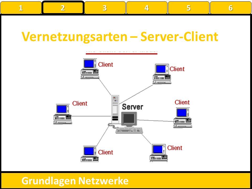 Vernetzungsarten – Server-Client Grundlagen Netzwerke 1 22223456