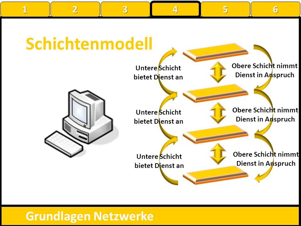 Schichtenmodell Grundlagen Netzwerke Obere Schicht nimmt Dienst in Anspruch Untere Schicht bietet Dienst an Obere Schicht nimmt Dienst in Anspruch Unt