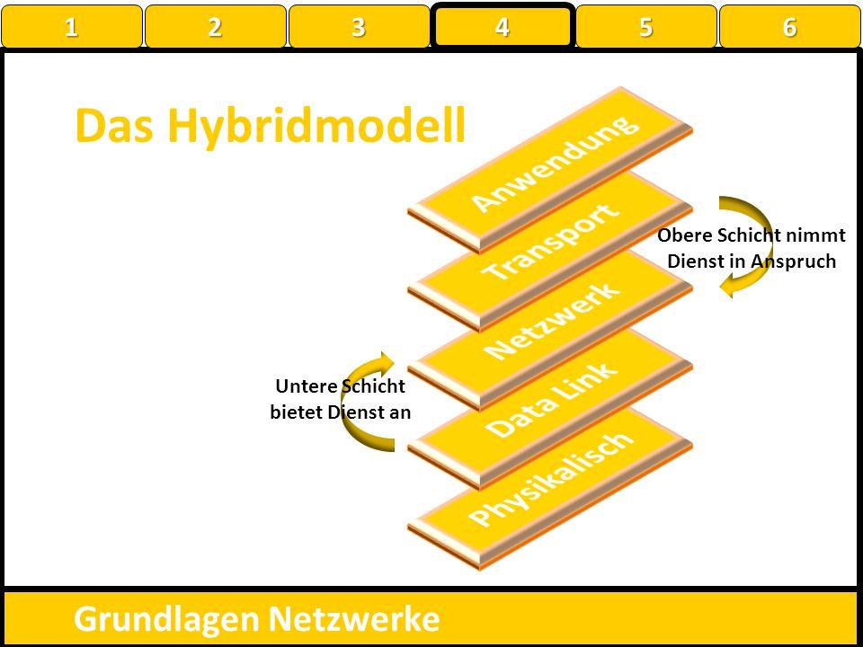 Das Hybridmodell Grundlagen Netzwerke Obere Schicht nimmt Dienst in Anspruch Untere Schicht bietet Dienst an 1 22223 4 56