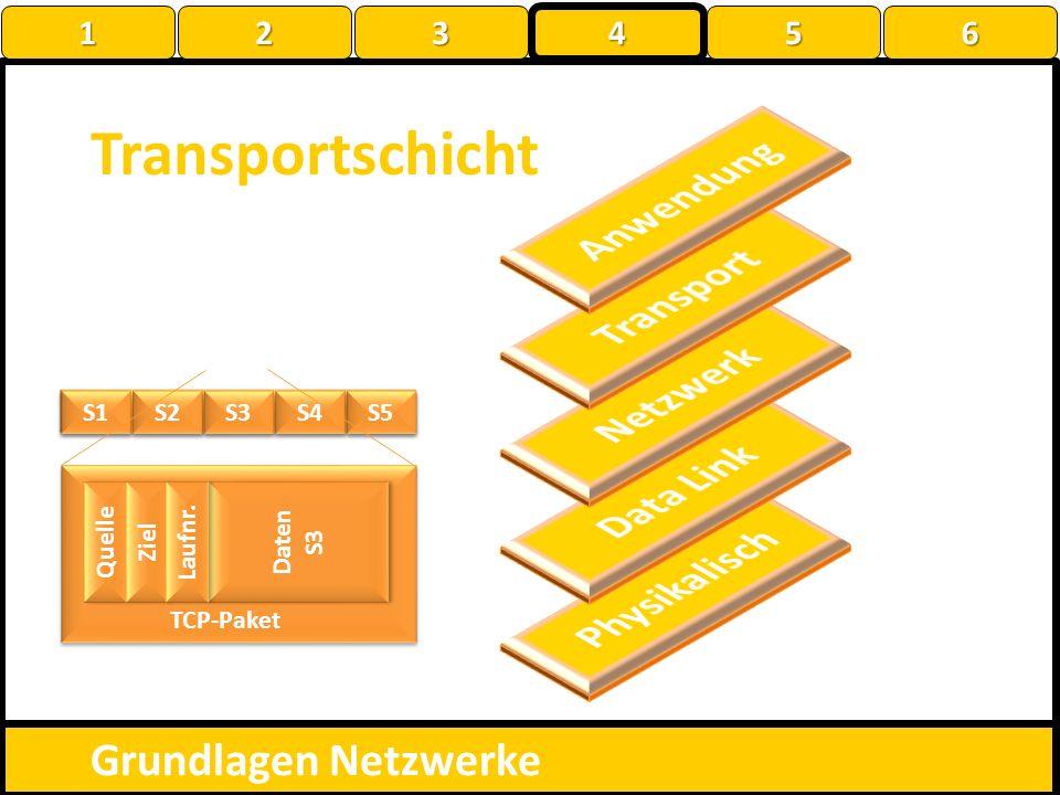 Daten S5 Transportschicht Grundlagen Netzwerke S1 S2 S3 S4 Quelle Ziel Daten S3 Daten S3 Laufnr. TCP-Paket 1 22223 4 56
