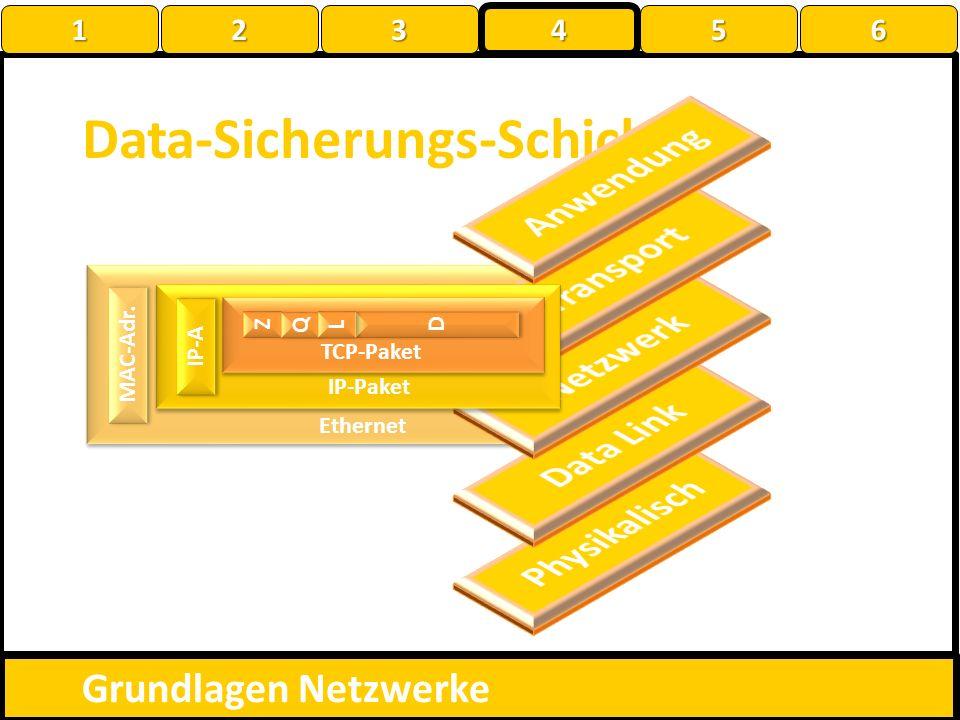 Data-Sicherungs-Schicht Grundlagen Netzwerke MAC-Adr. Ethernet ? Z Z Q Q D D L L TCP-Paket IP-Paket IP-A 1 22223 4 56
