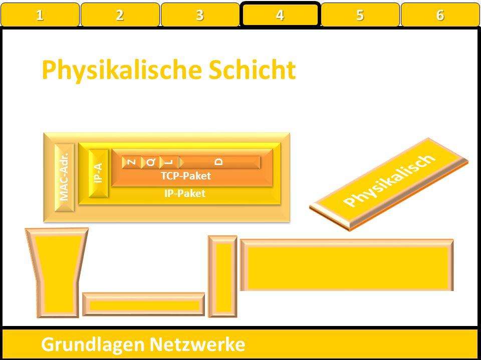 010100010010101101101100100010001111010010101000100100101001001010010001000100111 MAC-Adr. ? Z Z Q Q D D L L TCP-Paket IP-Paket IP-A Physikalische Sch
