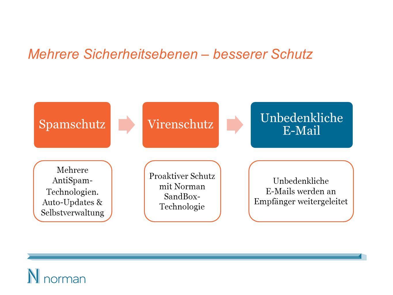 Mehrere Sicherheitsebenen – besserer Schutz SpamschutzVirenschutz Unbedenkliche E-Mail Mehrere AntiSpam- Technologien.
