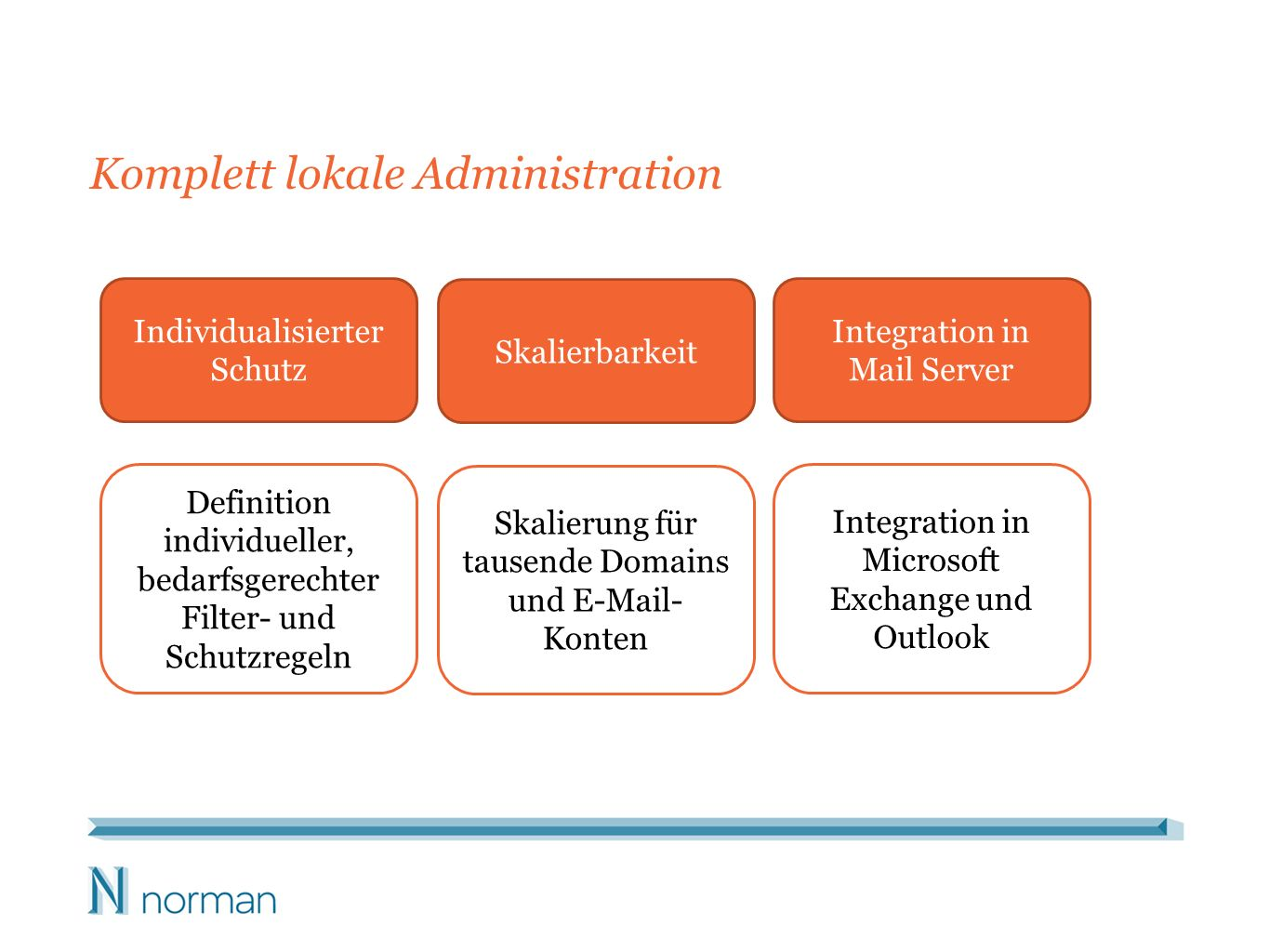 Komplett lokale Administration Individualisierter Schutz Skalierbarkeit Integration in Mail Server Definition individueller, bedarfsgerechter Filter-