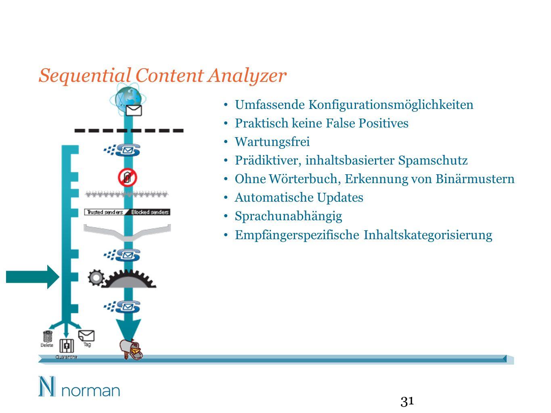 Sequential Content Analyzer 31 Umfassende Konfigurationsmöglichkeiten Praktisch keine False Positives Wartungsfrei Prädiktiver, inhaltsbasierter Spamschutz Ohne Wörterbuch, Erkennung von Binärmustern Automatische Updates Sprachunabhängig Empfängerspezifische Inhaltskategorisierung