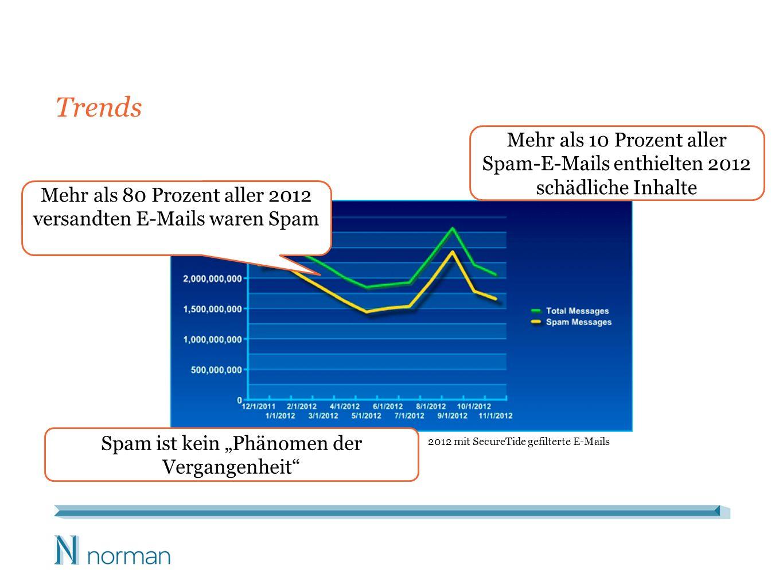 Trends 2012 mit SecureTide gefilterte E-Mails Mehr als 80 Prozent aller 2012 versandten E-Mails waren Spam Mehr als 10 Prozent aller Spam-E-Mails enthielten 2012 schädliche Inhalte Spam ist kein Phänomen der Vergangenheit