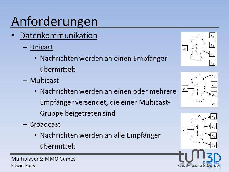 computer graphics & visualization Multiplayer & MMO Games Edwin Foris Anforderungen Datenkommunikation – Unicast Nachrichten werden an einen Empfänger