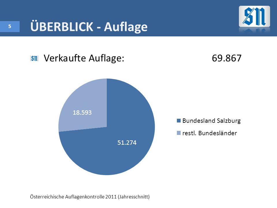 5 ÜBERBLICK - Auflage Verkaufte Auflage:69.867 Österreichische Auflagenkontrolle 2011 (Jahresschnitt)