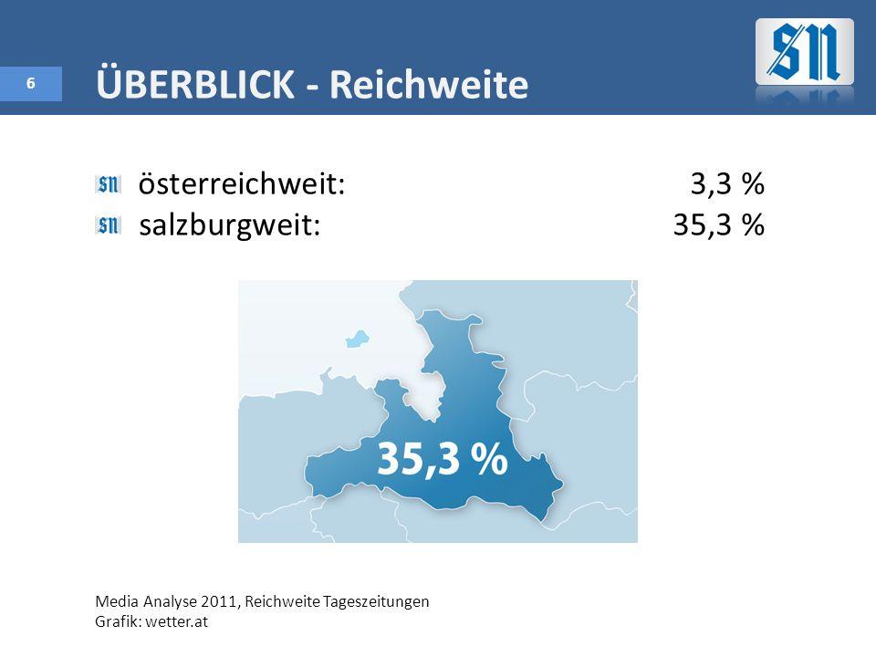 6 ÜBERBLICK - Reichweite österreichweit:3,3 % salzburgweit:35,3 % Media Analyse 2011, Reichweite Tageszeitungen Grafik: wetter.at
