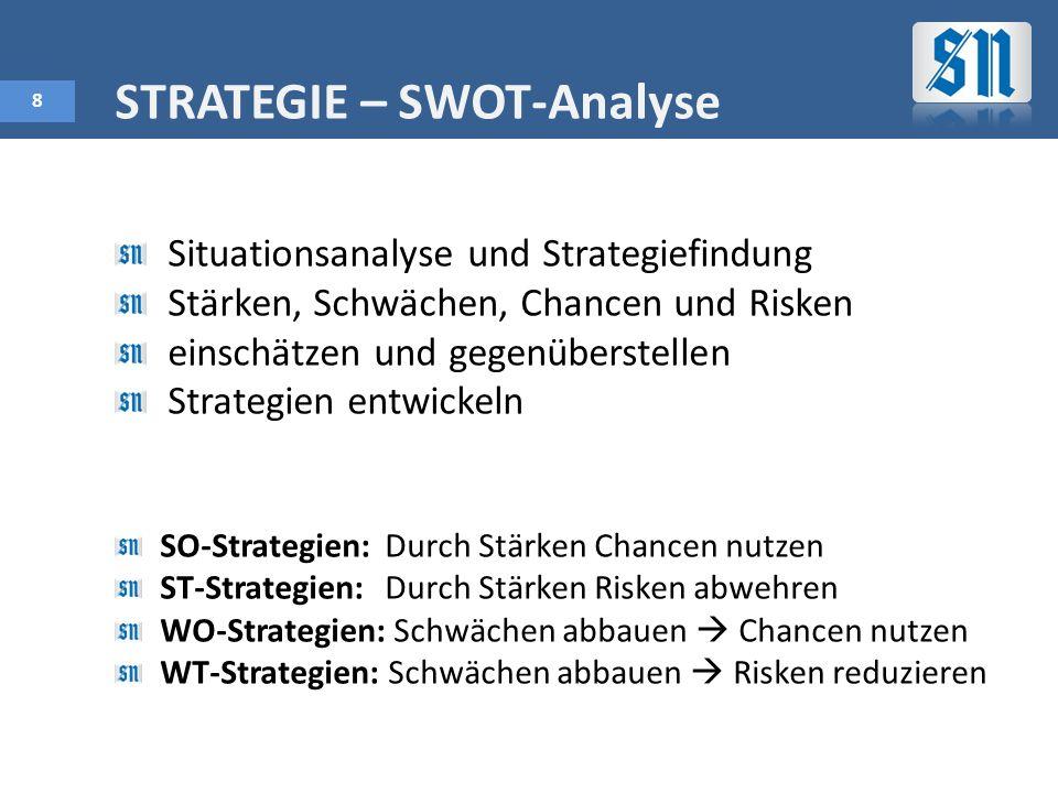 8 STRATEGIE – SWOT-Analyse Situationsanalyse und Strategiefindung Stärken, Schwächen, Chancen und Risken einschätzen und gegenüberstellen Strategien entwickeln SO-Strategien: Durch Stärken Chancen nutzen ST-Strategien: Durch Stärken Risken abwehren WO-Strategien: Schwächen abbauen Chancen nutzen WT-Strategien: Schwächen abbauen Risken reduzieren