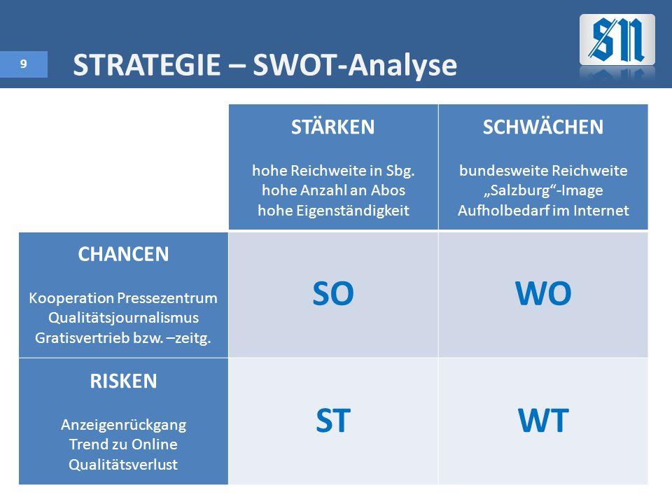 9 STRATEGIE – SWOT-Analyse STÄRKEN hohe Reichweite in Sbg.