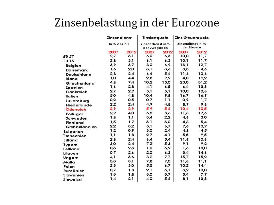 Quelle: ÖNB, Statistik Austria, 04.01.1999 bis 19.05.2011