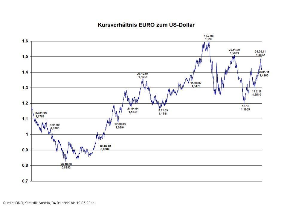 Quelle: ÖNB, Statistik Austria, 18.02.2011 bis 19.05.2011