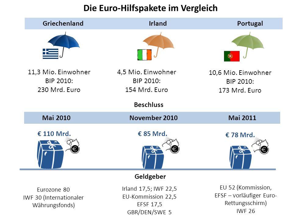 Die Euro-Hilfspakete im Vergleich Griechenland Irland Portugal 11,3 Mio. Einwohner BIP 2010: 230 Mrd. Euro 4,5 Mio. Einwohner BIP 2010: 154 Mrd. Euro