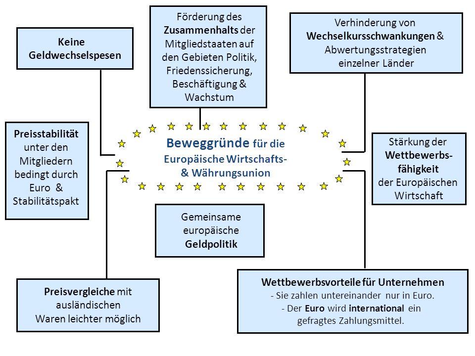 Konstruktionsschwächen des Eurosystems Die Koordinierung der Wirtschaftspolitik erfolgt durch die multilaterale Überwachung (Rat der EU gibt Empfehlungen, in denen er die Grundzüge der Wirtschaftspolitik der EU als Ganzes und der Mitgliedstaaten festlegt; die tatsächliche Umsetzung liegt bei den Mitgliedstaaten) Die Geldpolitik im Eurowährungsgebiet wird im Rahmen des ESZB letztlich von der Europäischen Zentralbank entschieden Wirtschaftspolitik Geldpolitik Die mangelnde Koordinierung der Wirtschaftspolitik – also das Fehlen einer Europäischen Wirtschaftsregierung hat zur Entstehung der Ungleichgewichte in der EWU maßgeblich beigetragen.