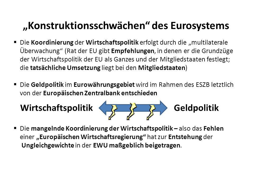 Konstruktionsschwächen des Eurosystems Die Koordinierung der Wirtschaftspolitik erfolgt durch die multilaterale Überwachung (Rat der EU gibt Empfehlun