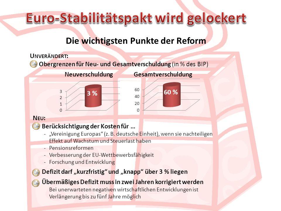 Die wichtigsten Punkte der Reform U NVERÄNDERT : Obergrenzen für Neu- und Gesamtverschuldung (in % des BIP) Neuverschuldung Gesamtverschuldung N EU :