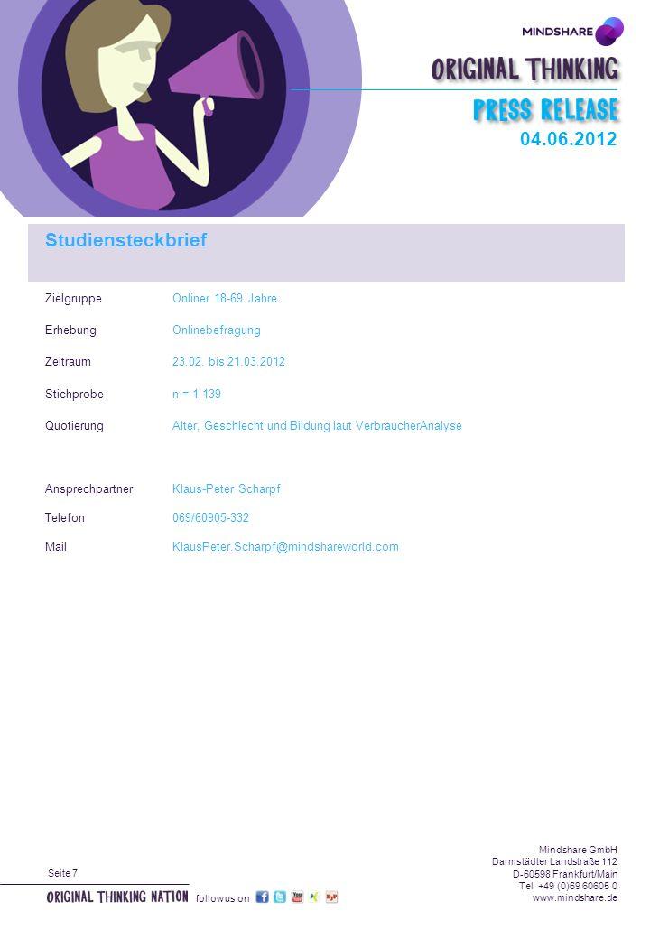 Seite 7 Mindshare GmbH Darmstädter Landstraße 112 D-60598 Frankfurt/Main Tel +49 (0)69 60605 0 www.mindshare.de follow us on ZielgruppeOnliner 18-69 Jahre ErhebungOnlinebefragung Zeitraum23.02.