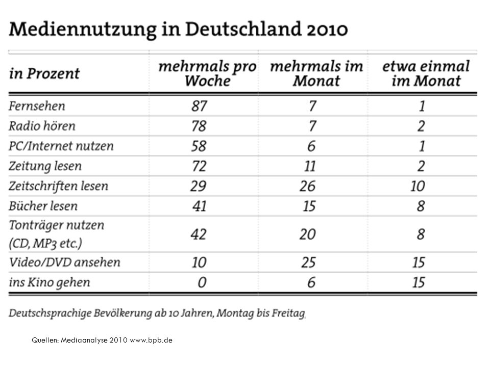 Verwertungsfolge von Nachrichten Radio Fernsehen Zeitung Quellen: Interview mit Werner Junge Internet