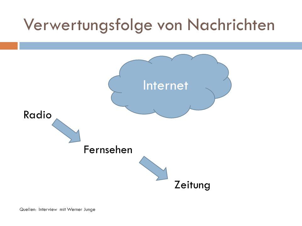 Quellen: Mediadaten 2012 www.shz.de