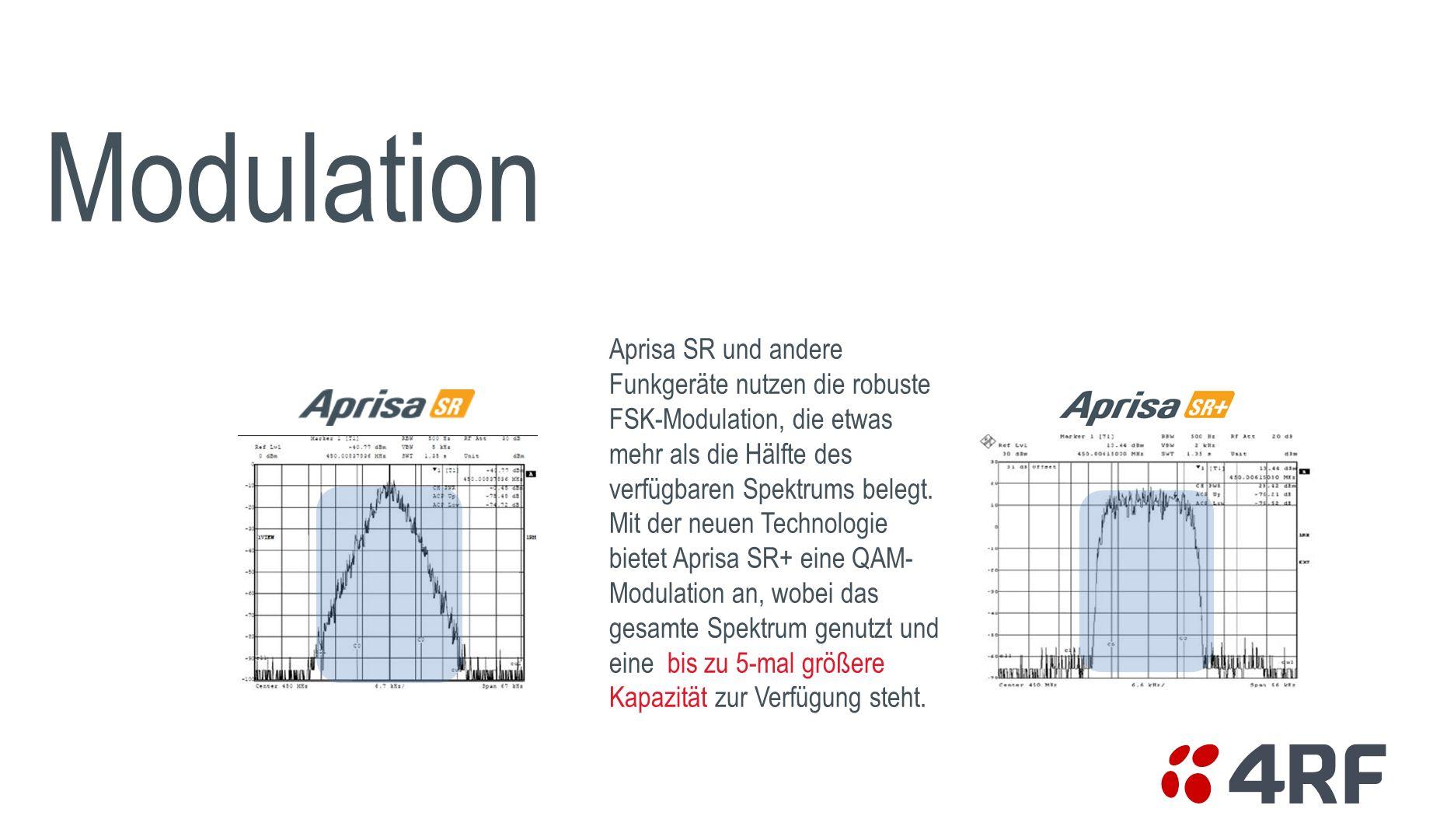 Modulation Aprisa SR und andere Funkgeräte nutzen die robuste FSK-Modulation, die etwas mehr als die Hälfte des verfügbaren Spektrums belegt. Mit der