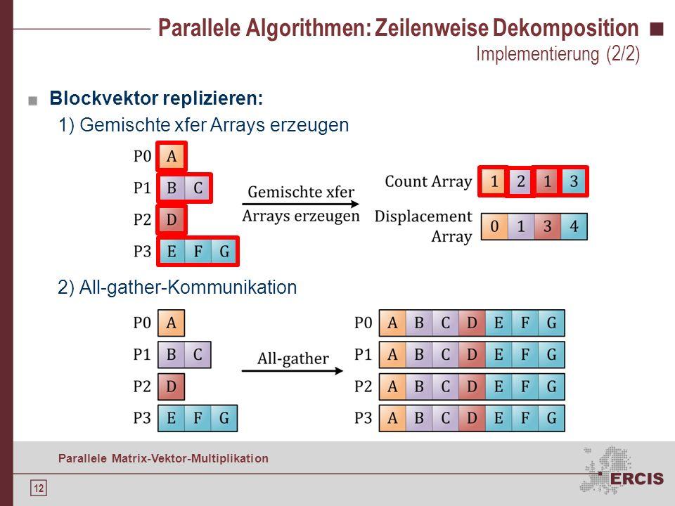 11 Parallele Matrix-Vektor-Multiplikation Parallele Algorithmen: Zeilenweise Dekomposition Implementierung nach Q UINN ( 2003 ): Hauptschritte: Implem