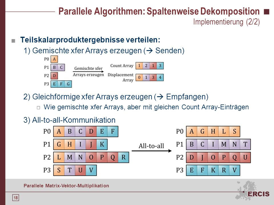 17 Parallele Matrix-Vektor-Multiplikation Parallele Algorithmen: Spaltenweise Dekomposition Implementierung nach Q UINN ( 2003 ): Hauptschritte: Imple