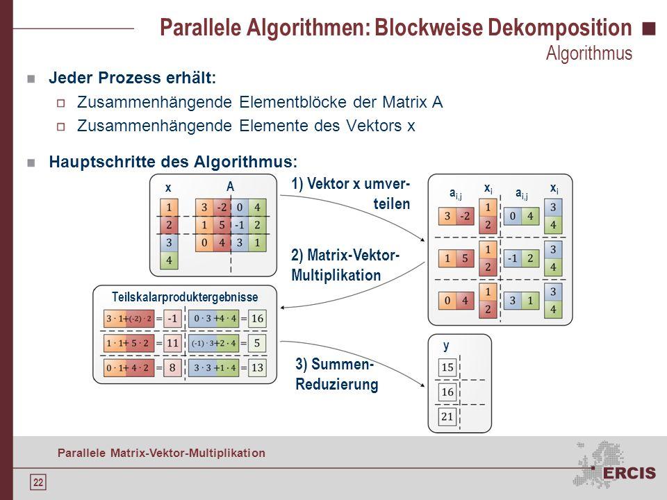 21 Parallele Matrix-Vektor-Multiplikation Agenda Motivation Grundlagen der Matrix-Vektor-Multiplikation Serieller Algorithmus Parallelisieren: Daten-D