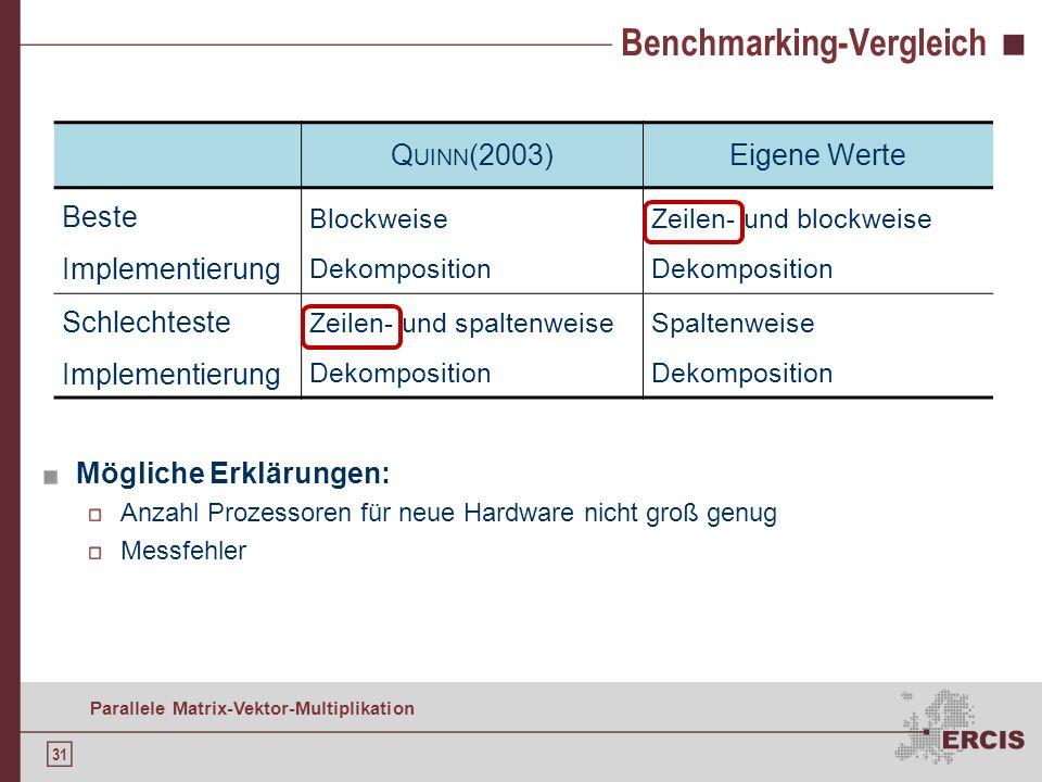 30 Parallele Matrix-Vektor-Multiplikation Eigene Benchmarking-Werte Eigenes Benchmarking: Cluster mit Dual Quad Core Twin Servern mit je zwei 2,1 GHz