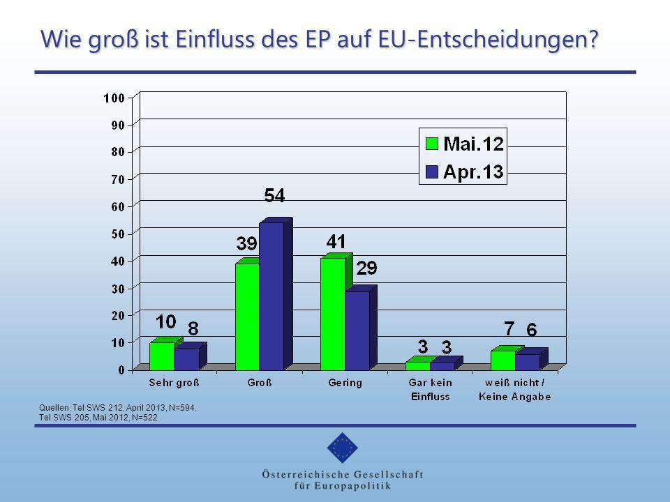 Wie groß ist Einfluss des EP auf EU-Entscheidungen? Quellen: Tel SWS 212, April 2013, N=594. Tel SWS 205, Mai 2012, N=522.