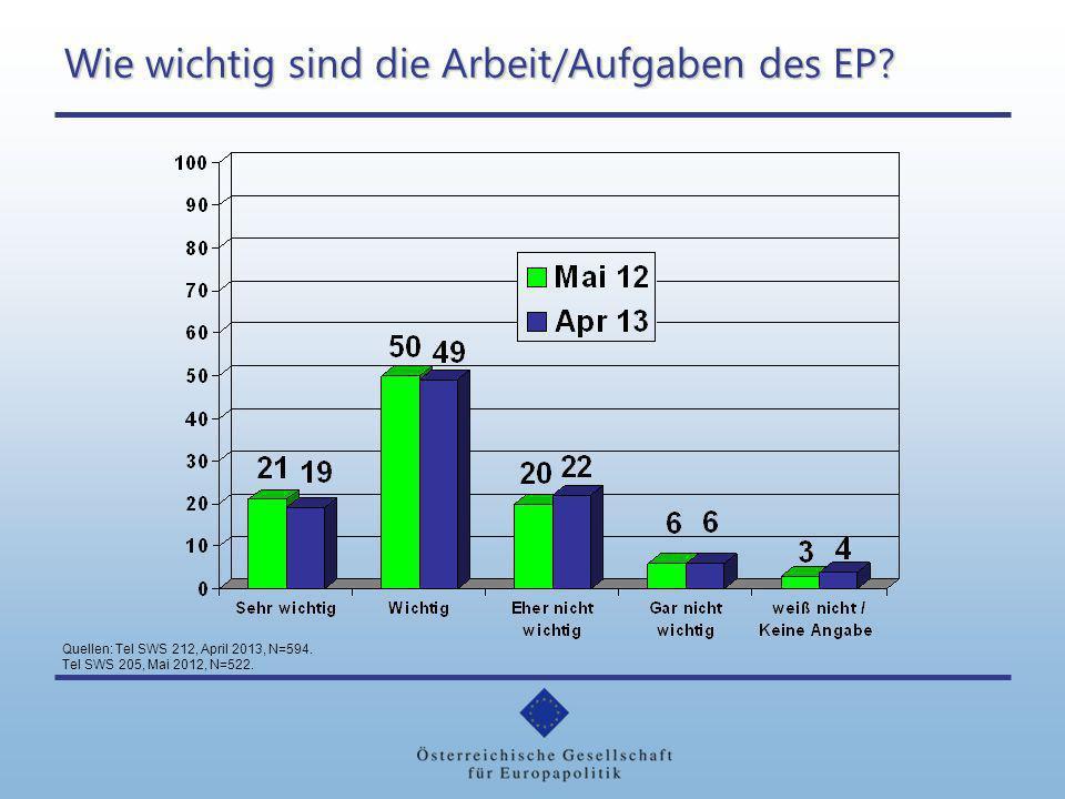 Wie wichtig sind die Arbeit/Aufgaben des EP? Quellen: Tel SWS 212, April 2013, N=594. Tel SWS 205, Mai 2012, N=522.