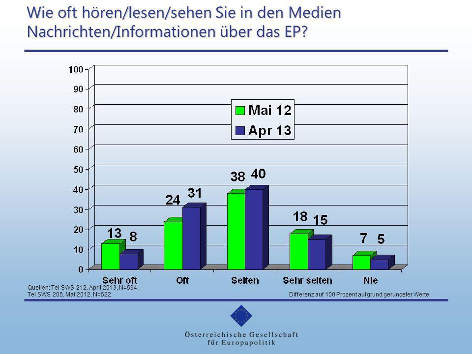 Wie oft hören/lesen/sehen Sie in den Medien Nachrichten/Informationen über das EP? Quellen: Tel SWS 212, April 2013, N=594. Tel SWS 205, Mai 2012, N=5