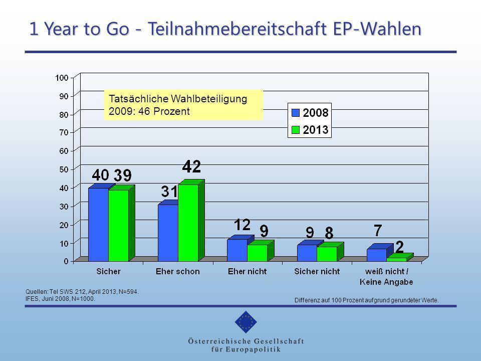 1 Year to Go - Teilnahmebereitschaft EP-Wahlen Tatsächliche Wahlbeteiligung 2009: 46 Prozent Quellen: Tel SWS 212, April 2013, N=594. IFES, Juni 2008,