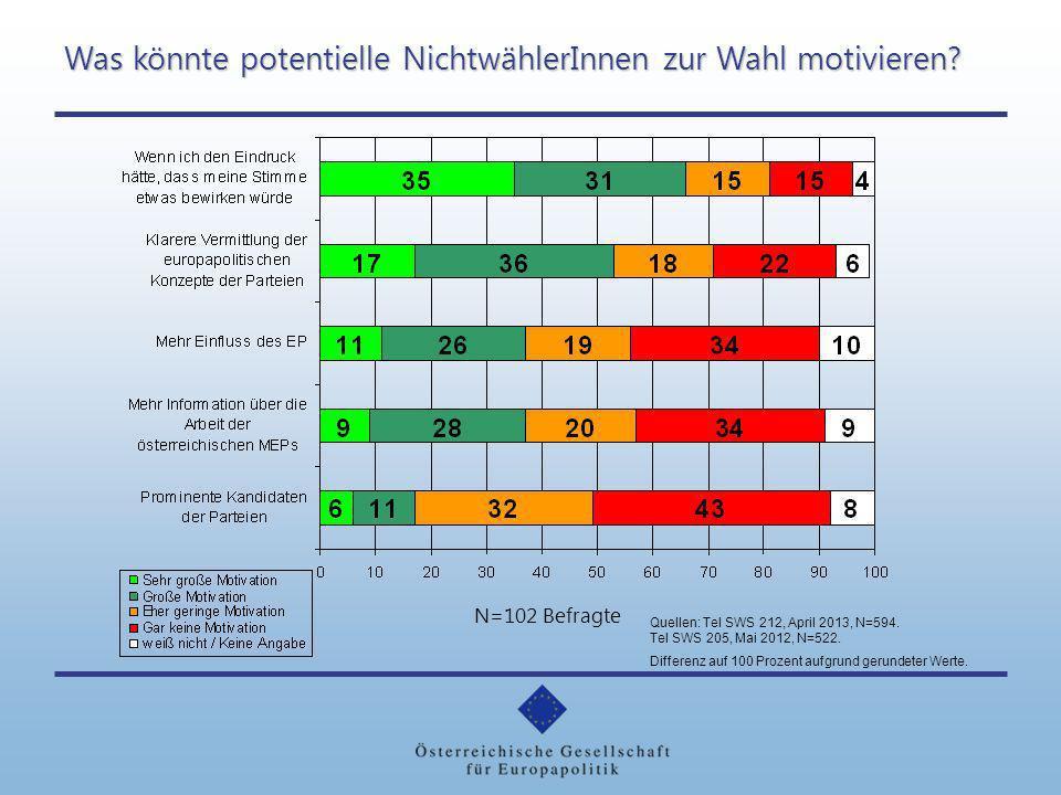 Was könnte potentielle NichtwählerInnen zur Wahl motivieren? N=102 Befragte Quellen: Tel SWS 212, April 2013, N=594. Tel SWS 205, Mai 2012, N=522. Dif