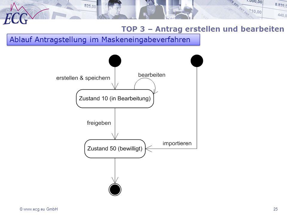 © www.ecg.eu GmbH25 TOP 3 – Antrag erstellen und bearbeiten Ablauf Antragstellung im Maskeneingabeverfahren