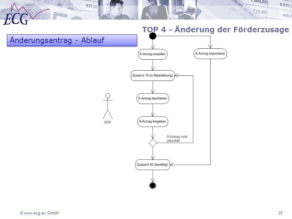 © www.ecg.eu GmbH35 TOP 4 - Änderung der Förderzusage Änderungsantrag - Ablauf